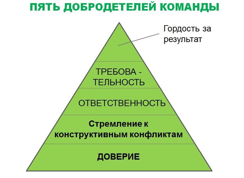Пять положительных качеств (добродетелей) успешной команды