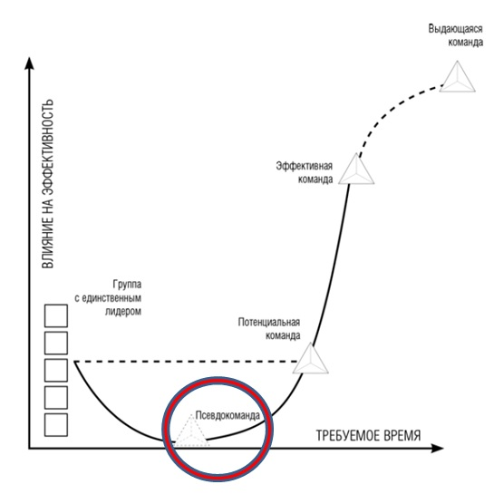 Зависимость эффективности команды от времени