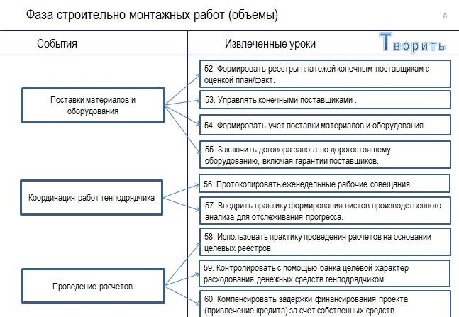Уроки 52-60 проекта по строительству аэровокзала в Анапе