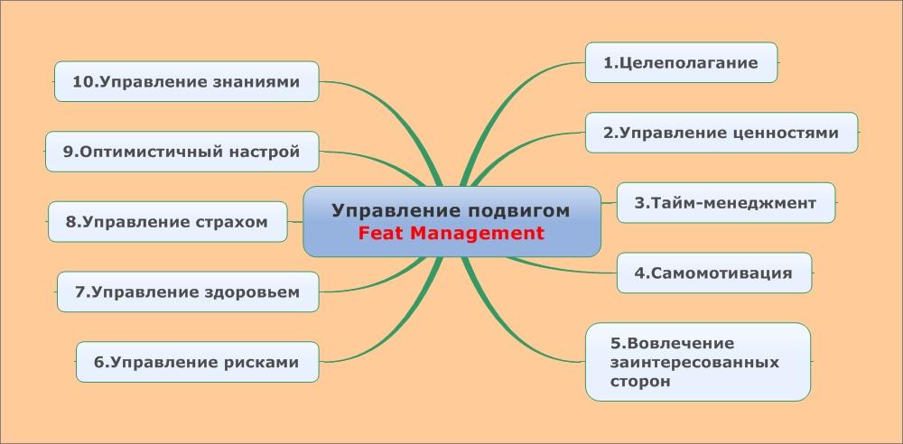 Управление подвигом Feat Management_rus