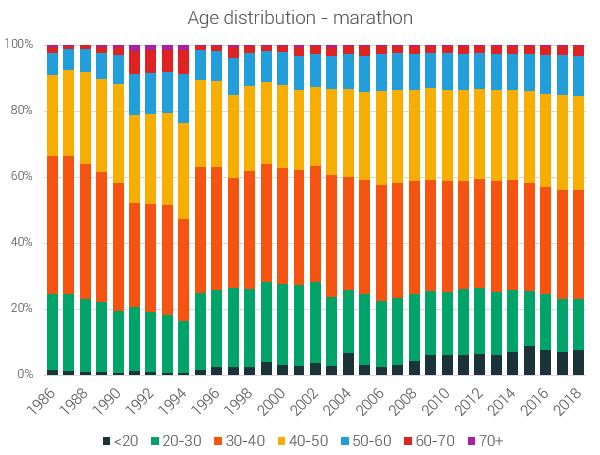 age_distribution-marathon