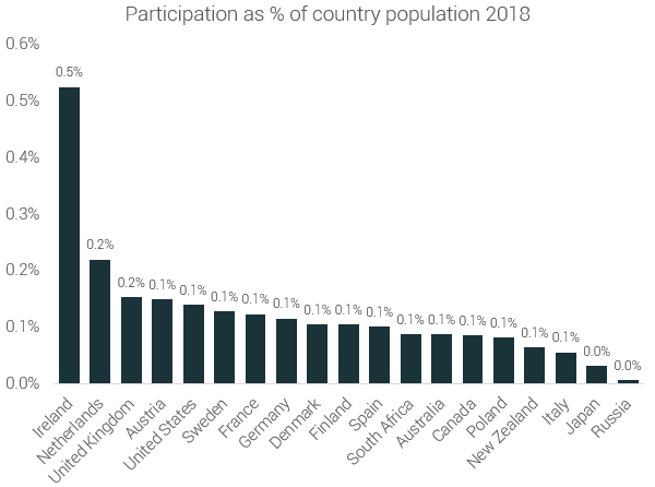 participation_as_percentage_of_country_population