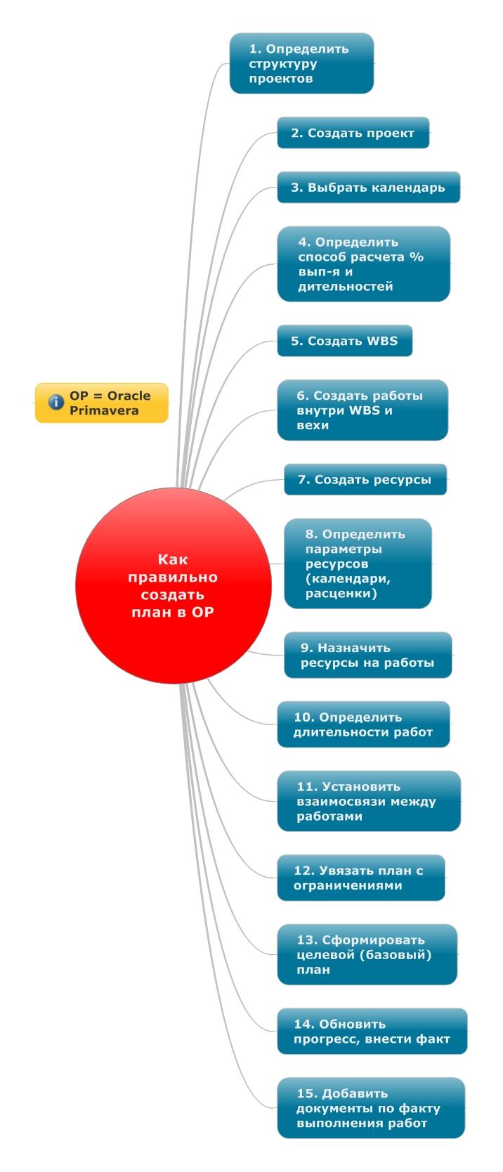 15 шагов по созданию плана в Примавере
