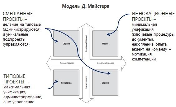 Модель Майтсера