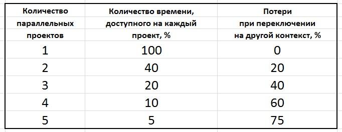 таблица потери времени