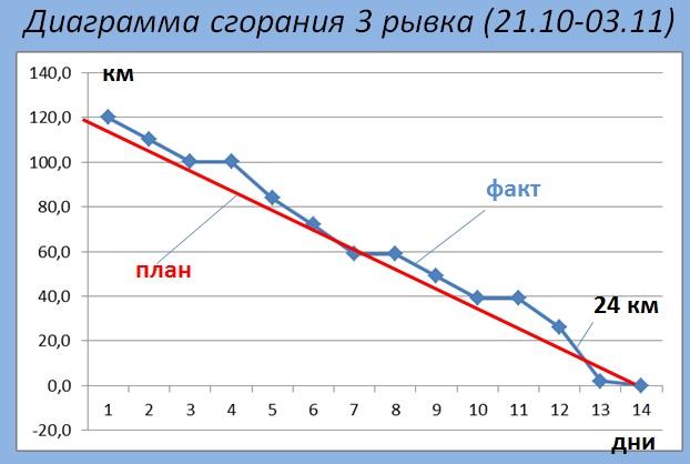 Диаграмма сгорания 3 рывка