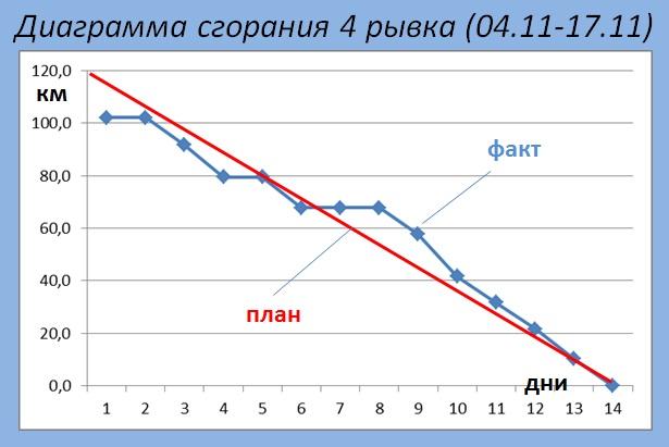 Диаграмма сгорания 4 рывок