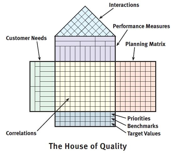 Домик качества