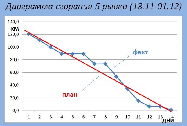 Диаграмма сгорания