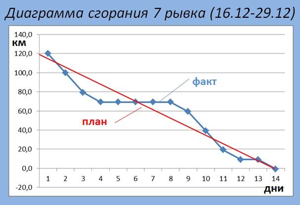Диаграммы сгорания 7 рывок