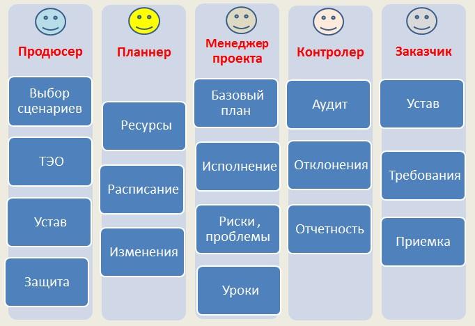 Распределение функций между ролями