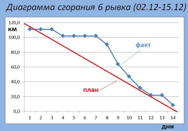 Burndown diagram 6