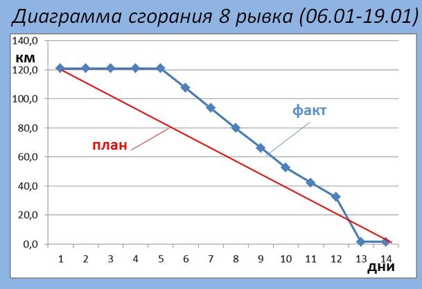 Диаграмма 8 рывок