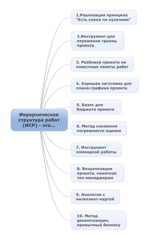 Иерархическая структура работ- это