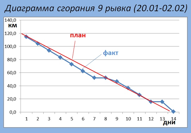 Диаграмма 9 рывок