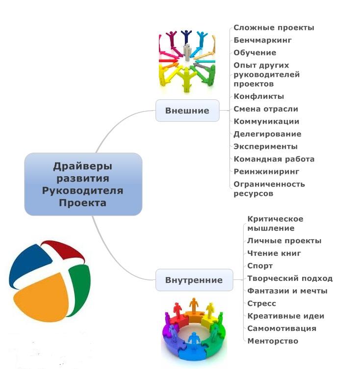 Драйверы развития Руководителя Проекта_2