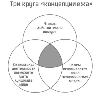 три круга