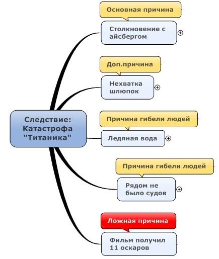 Карта верхнего уровня