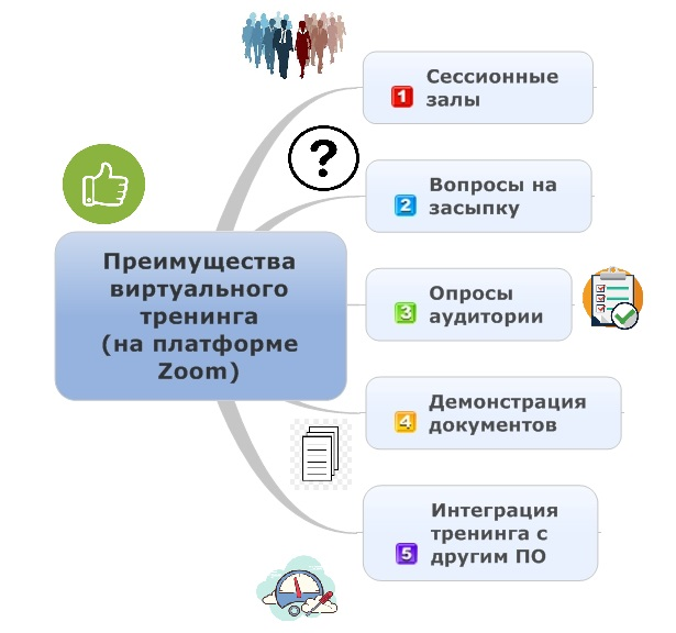 Преимущества виртуального тренинга_2