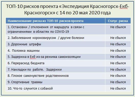 ТОП-10 рисков