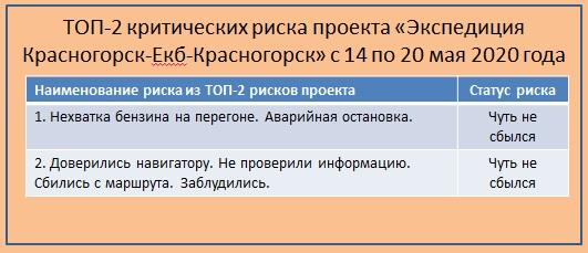 ТОП-2 риска проекта