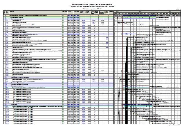 Рис.6 План-график реального строительного проекта