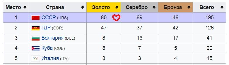 Медальный зачет Олимпиады-80. Источник - Википедия.