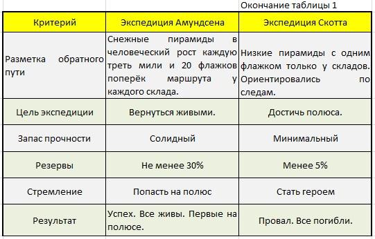 Таблица сравнения_4