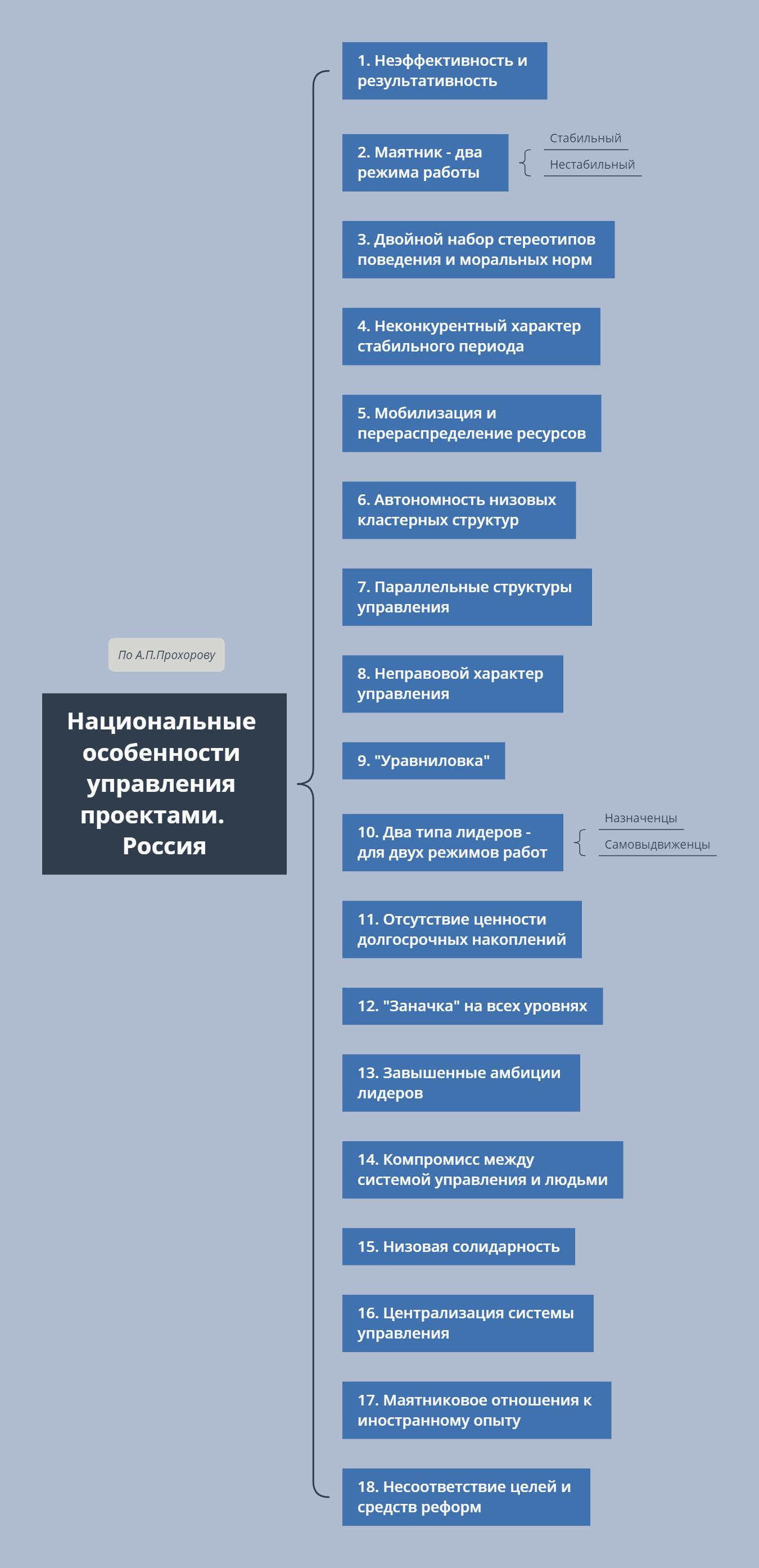 Национальные особенности управления проектами