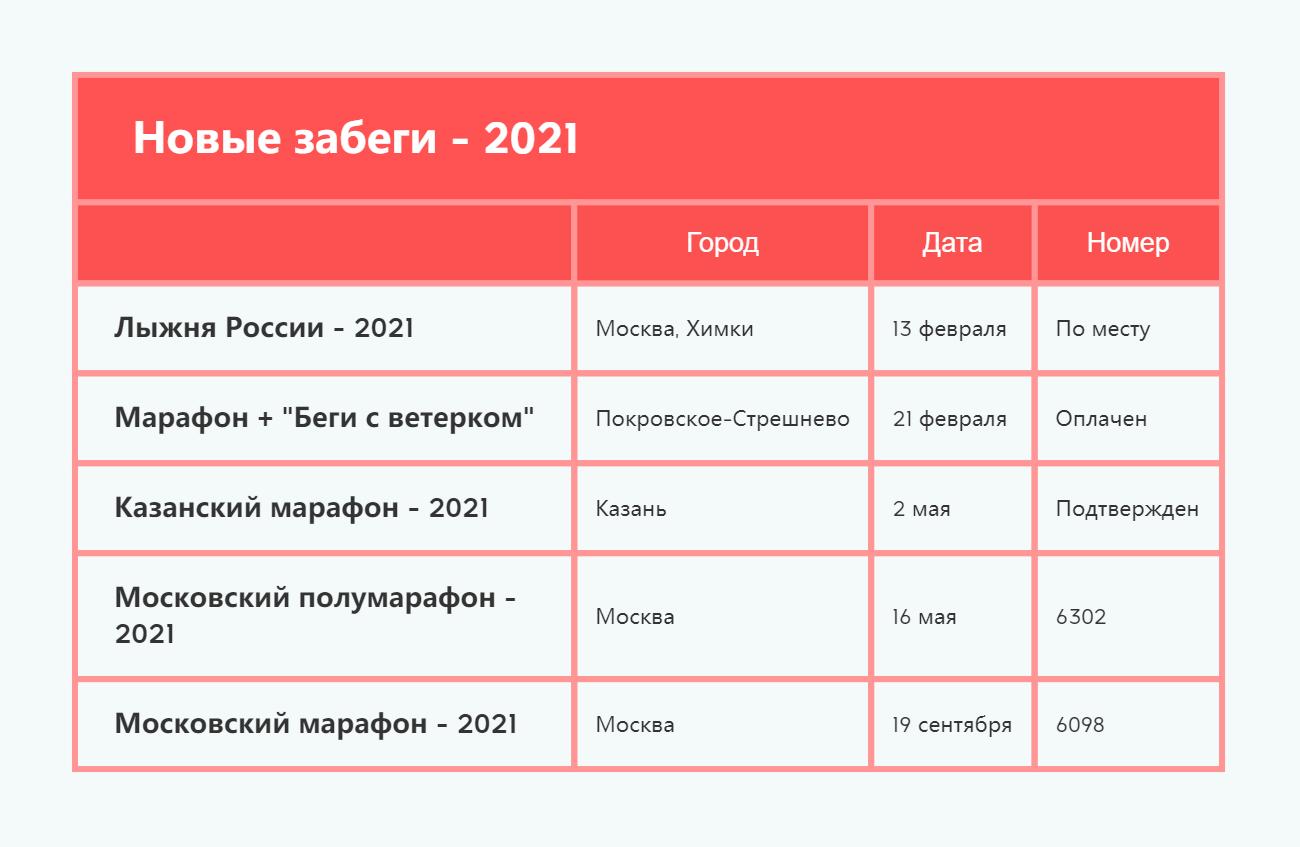 Новые забеги - 2021