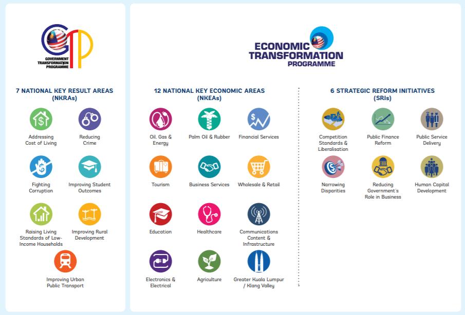 Структура Национальной программы трансформации Малайзии