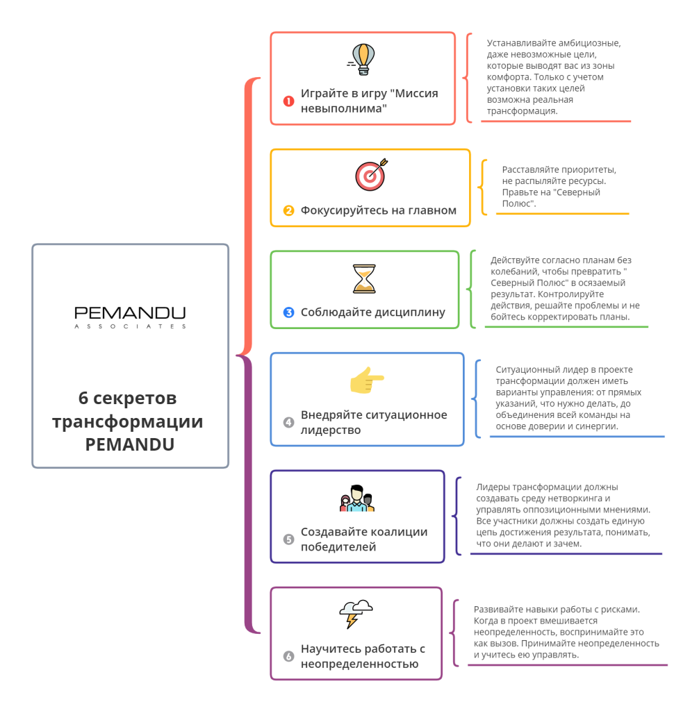 6 секретов трансформации PEMANDU